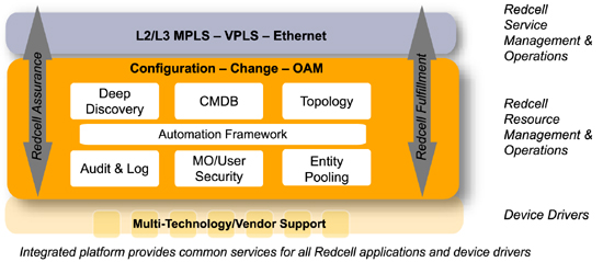 Integrated platform provides common services for all Redcell applications and device drivers