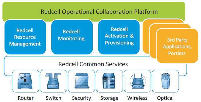 Redcell Application Architecture